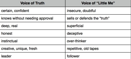 true voice comparison