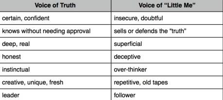 true voice comparison
